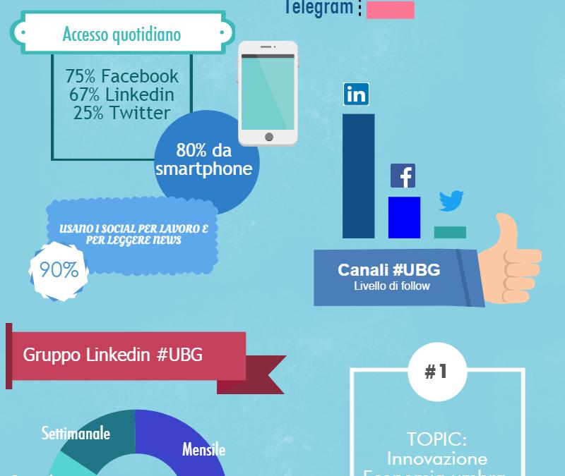 #UBG Social Media Analysis